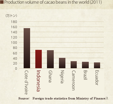 Production volume of cacao beans in the world (2011)