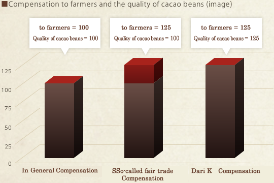 Compensation to farmers and the quality of cacao beans (image)
