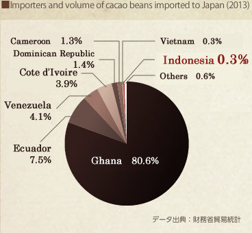 Importers and volume of cacao beans imported to Japan (2013)