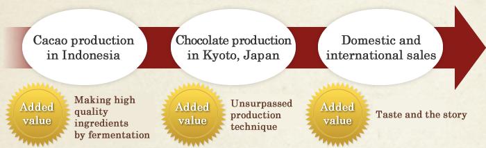Dari K's cacao innovation | DariK - Providing the real flavor of Cacao