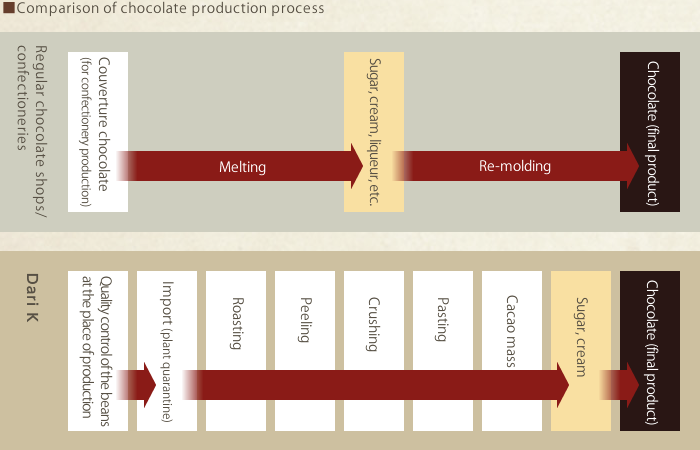 Comparison of chocolate production process